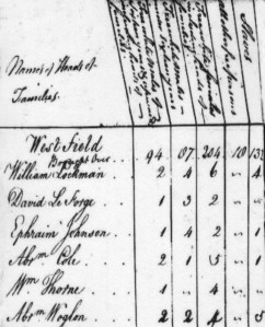 Abraham Woglom's five slaves are recorded in the right hand column of this page from the 1790 United States census.